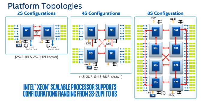 프로세서 대 프로세서의 연결 효율성도 높아졌다. UPI는 속도도 빨라졌을 뿐 아니라 채널이 2개에서 3개로 늘어났다. - 인텔 제공